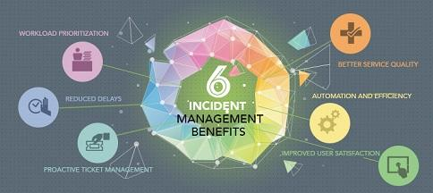 Risk Based Incident Management and [CAPA for GxP] Operations